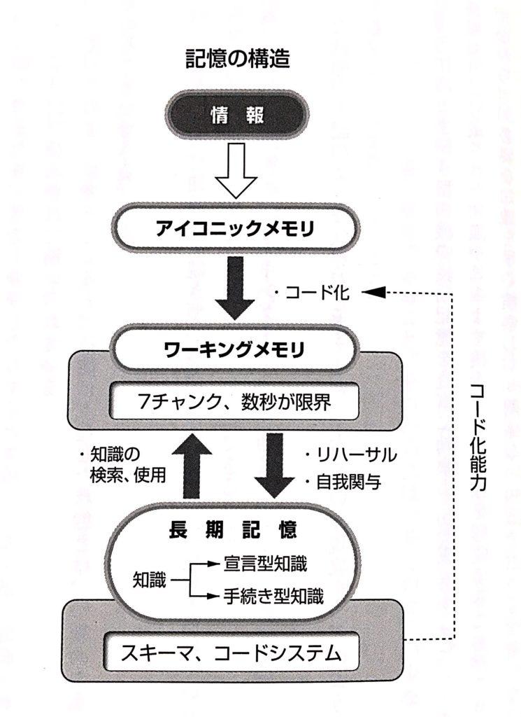 情報のコード化