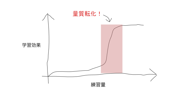 学習曲線の図