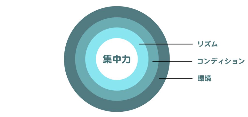 集中力の円
